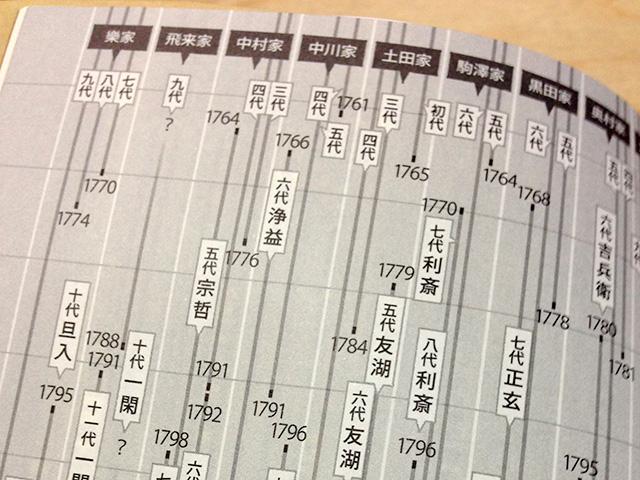 茶の湯人物案内の年表